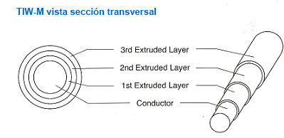 seccion transversal cable triplex